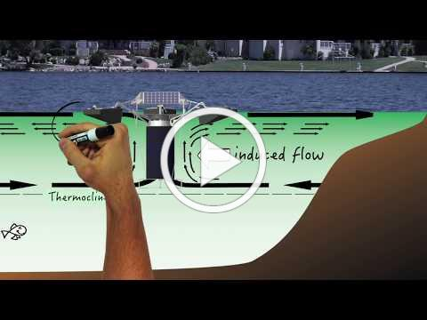 """Part 1: How Does SolarBee® Circulate A Lake? -White Board Series """"Everything Lake"""""""