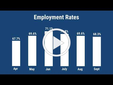 Economic Update - September 2019 Year-To-Date