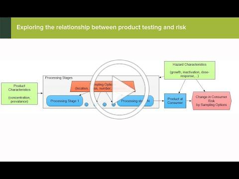 Emma Hartnett, PhD, is exploring consumer risk and the components of different sampling plans