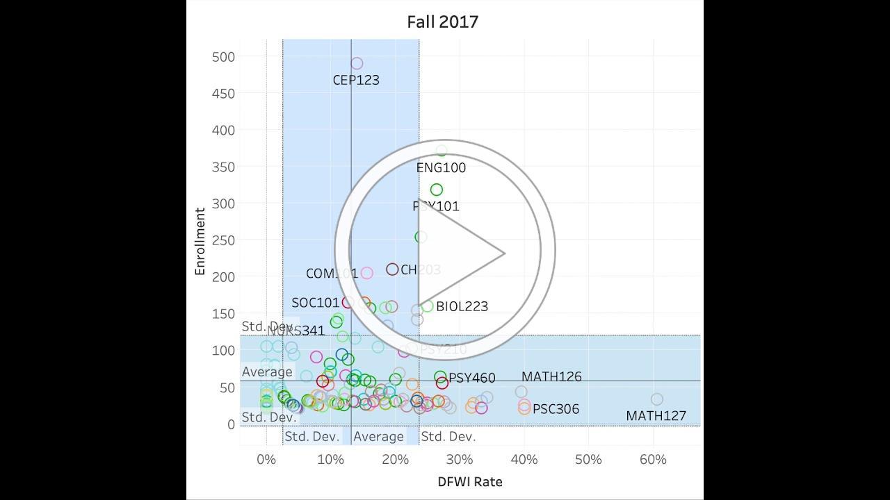 NSC Reducing DFWI Rates