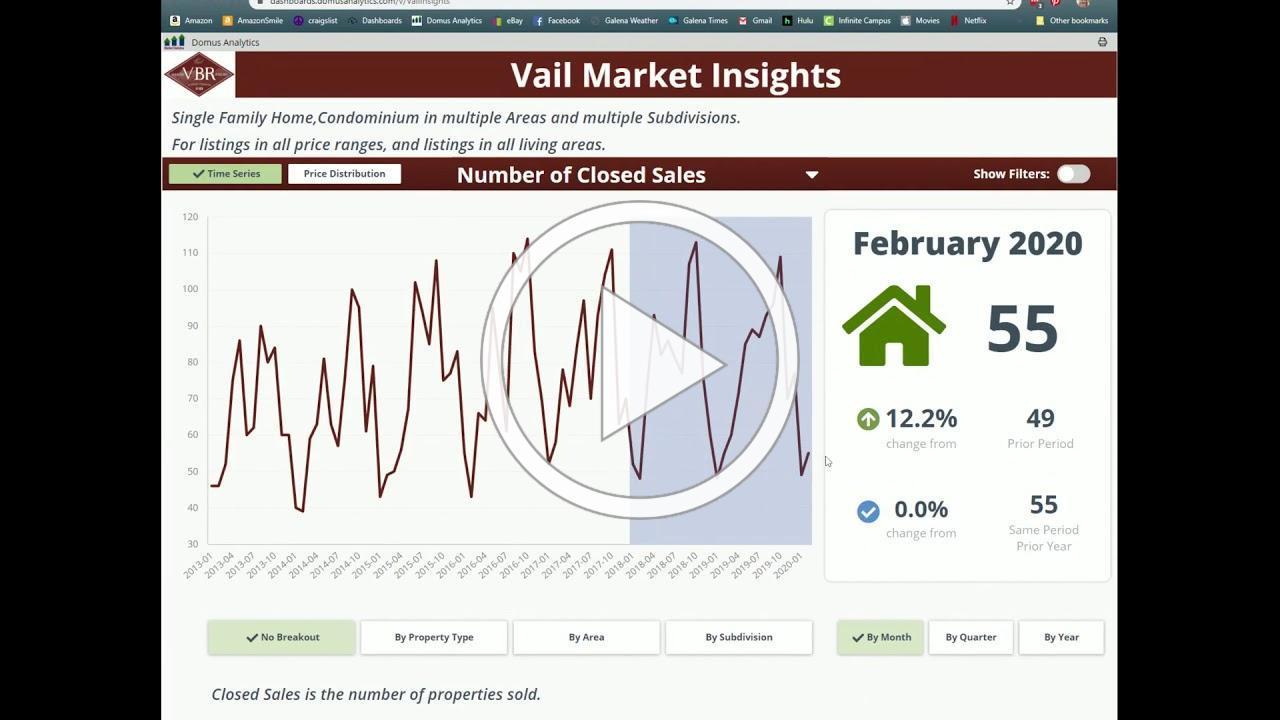 Using Domus Market Statistics - March 2020