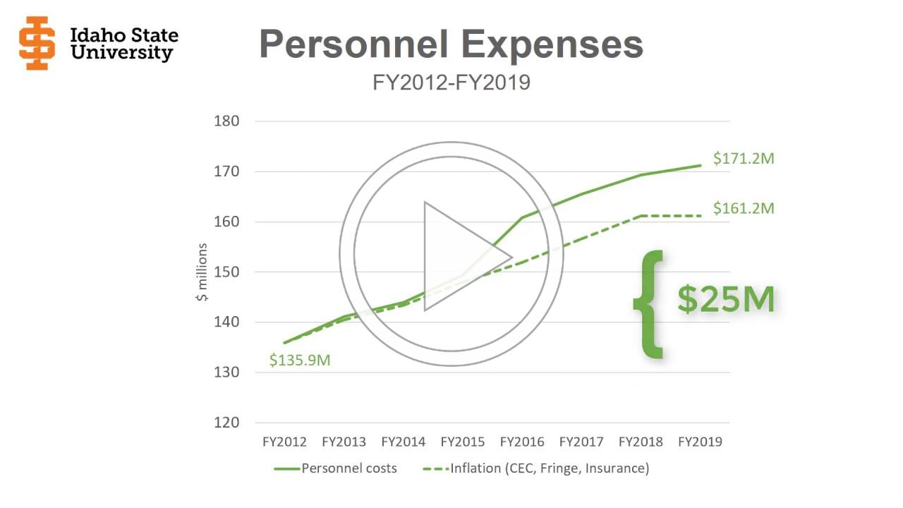 Expense Overview